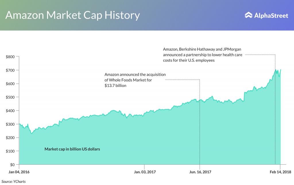 Amazon market cap since 2016