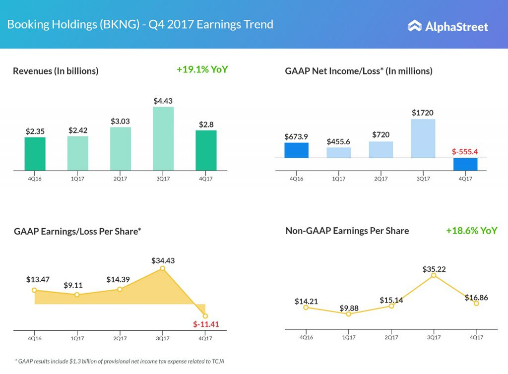 Bookings Holdings Q4 2017 earnings
