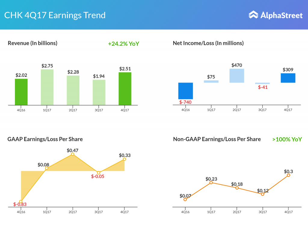 chesapeake earnings snapshot