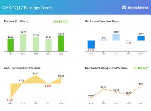 chesapeake earnings snapshot