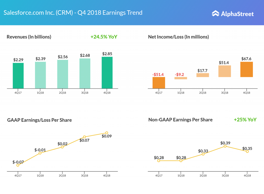 Salesforce fourth quarter 2018 earnings