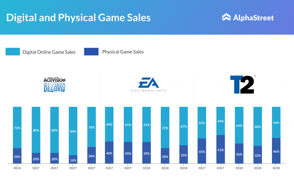 digital online game sales of electronic arts, activision blizzard and take-two interactive systems