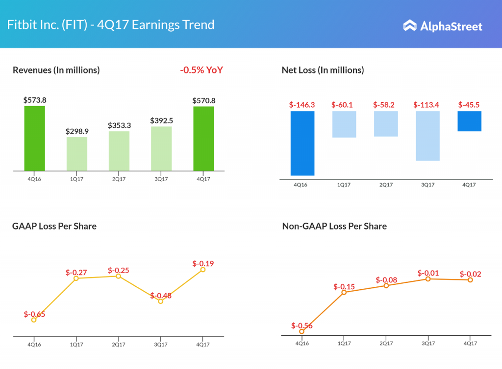 Fitbit 4Q earnings highlights