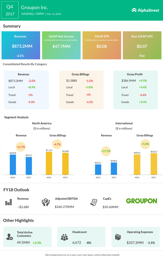 Groupon earnings results