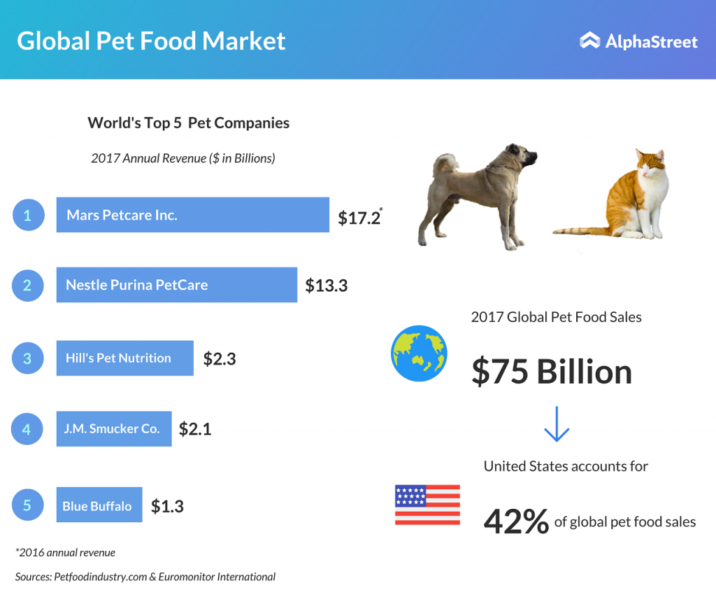 General Mills acquires pet foods maker Blue Buffalo