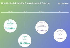 Notable deals in Media, Entertainment, Telecom