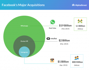 Facebook major acquisitions since launch: WhatsApp, Oculus VR & Instagram
