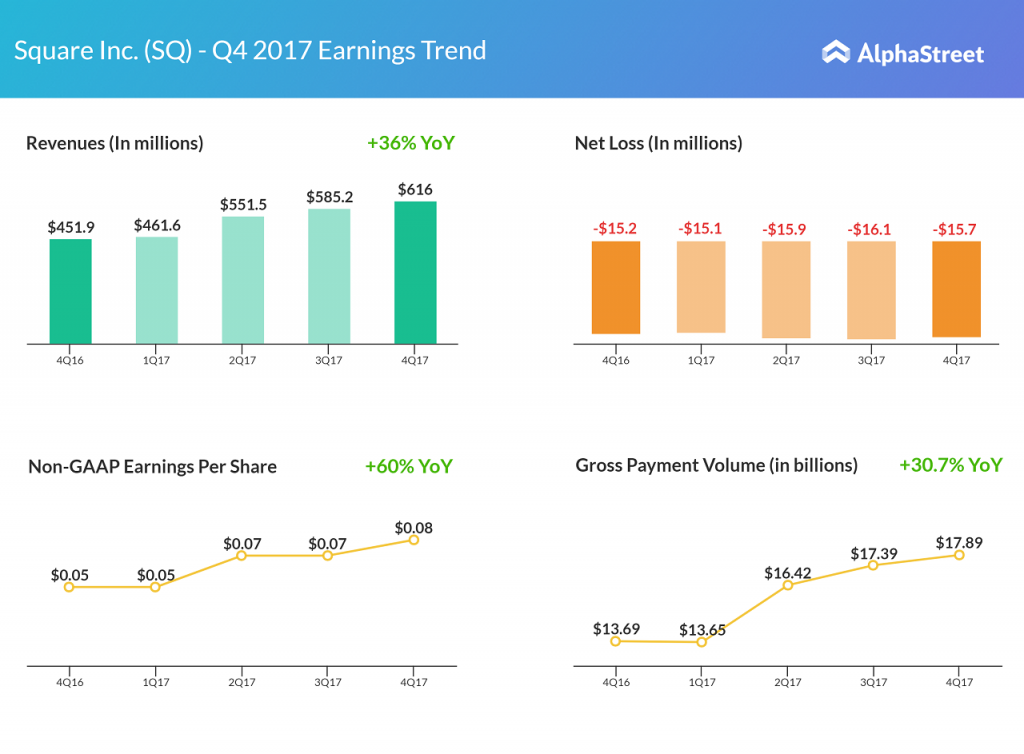 Square Fourth Quarter 2017 Earnings Trend
