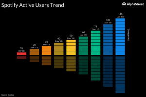Spotify active users trend