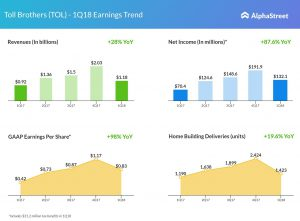Toll Brothers first quarter earnings trend