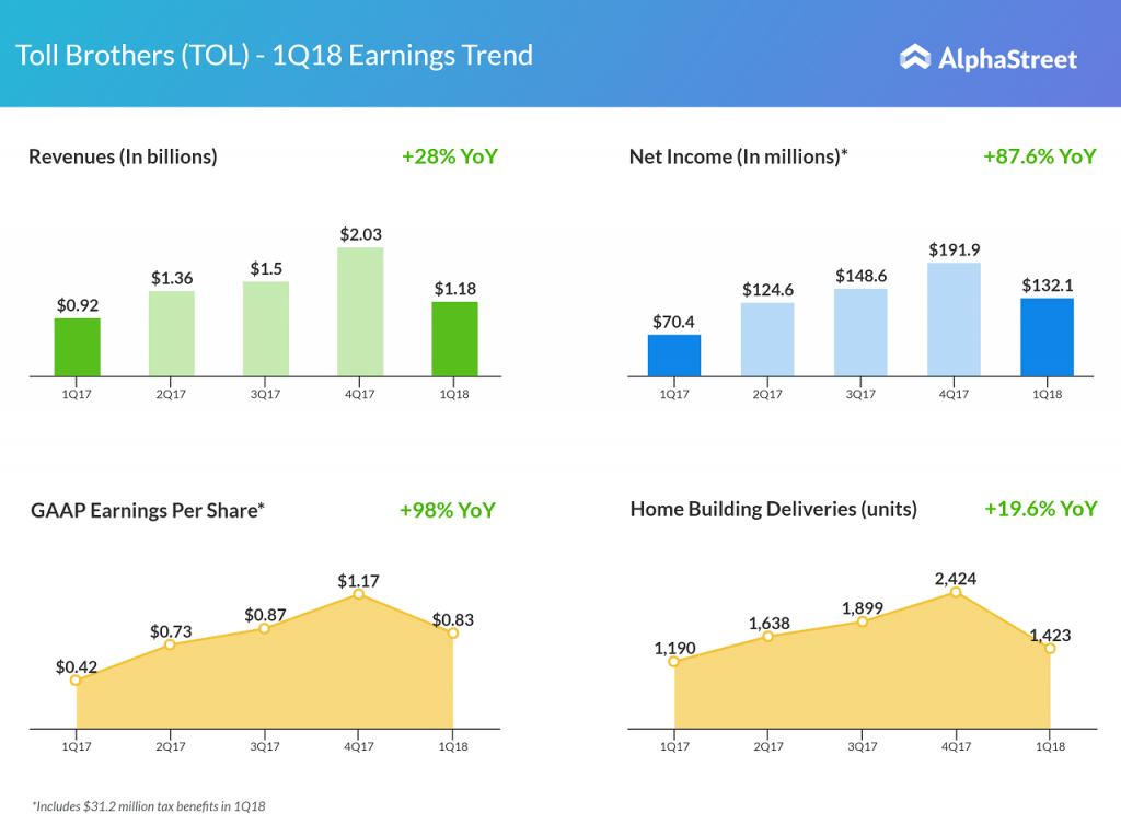 Toll Brothers First Quarter 2018 Earnings Trend