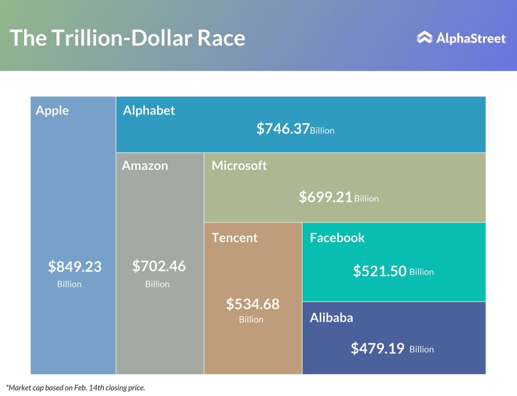 Apple, Alphabet, Amazon, Microsoft & Facebook market cap value as of February 14, 2018
