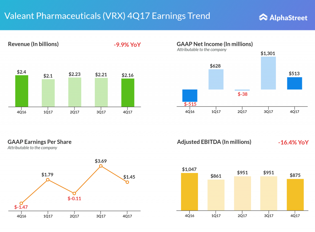 Valeant Pharmaceuticals fourth quarter 2017 earnings results