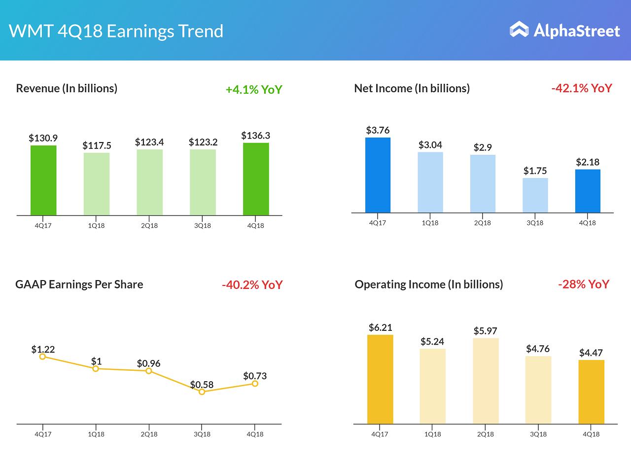 Walmart Stores Inc  Q4 2018 earnings snapshot | AlphaStreet