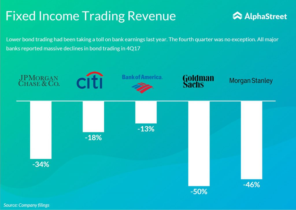 Fixed income trading of US banks in 2017