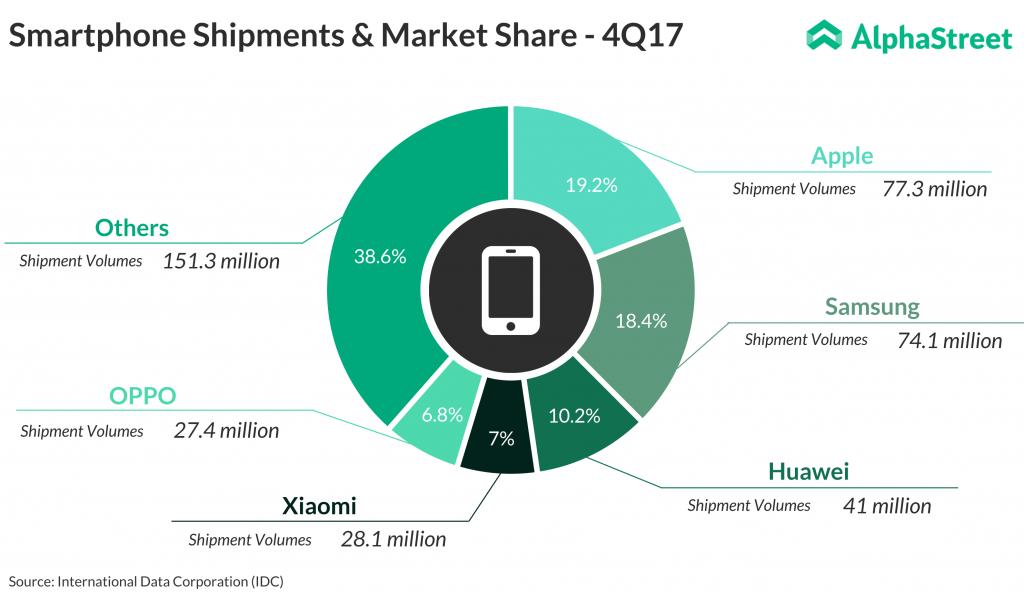 Smartphone shipments market