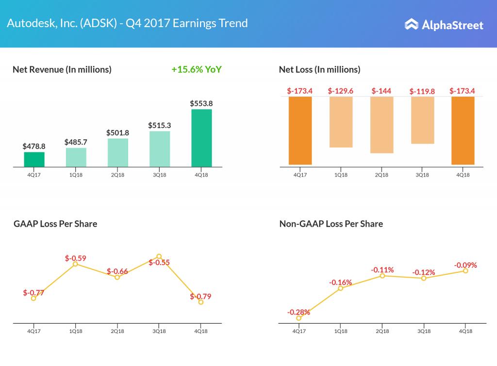 Autodesk earnings Q4 2017