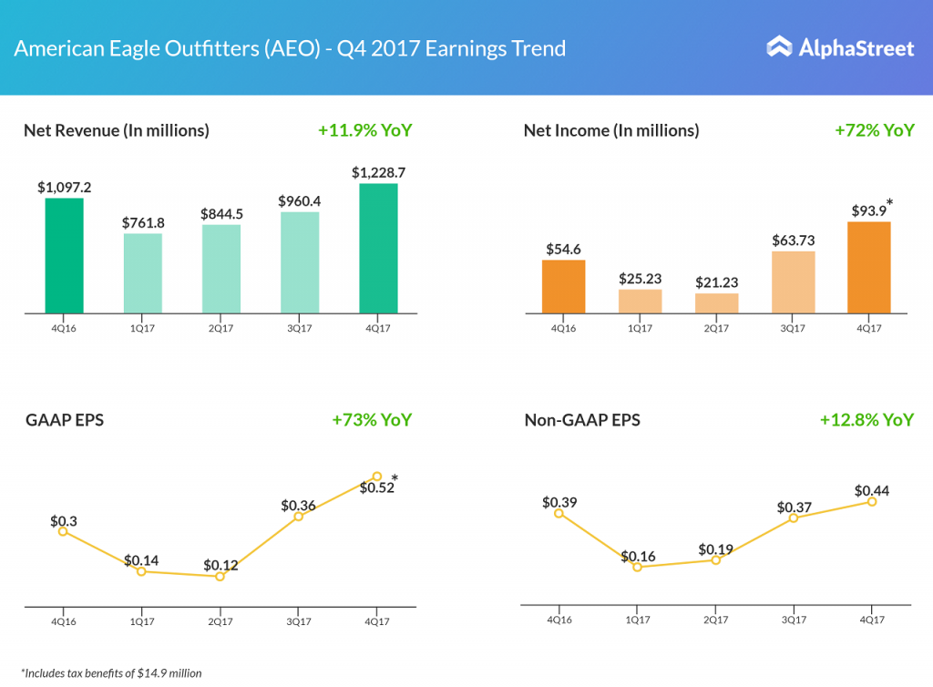 American Eagle Q4 earnings results