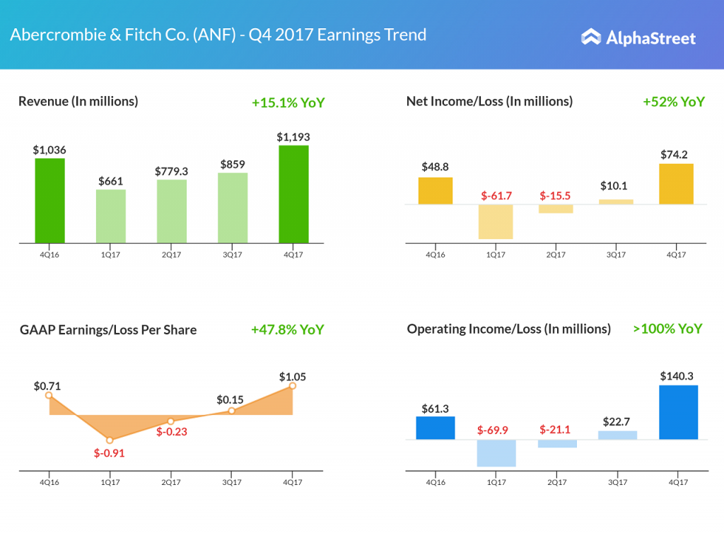 ANF - Abercrombie & Fitch earnings snapshot