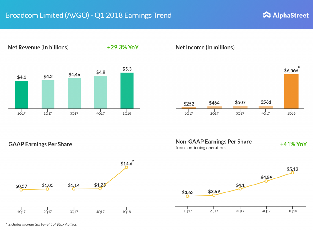 Broadcom first quarter results