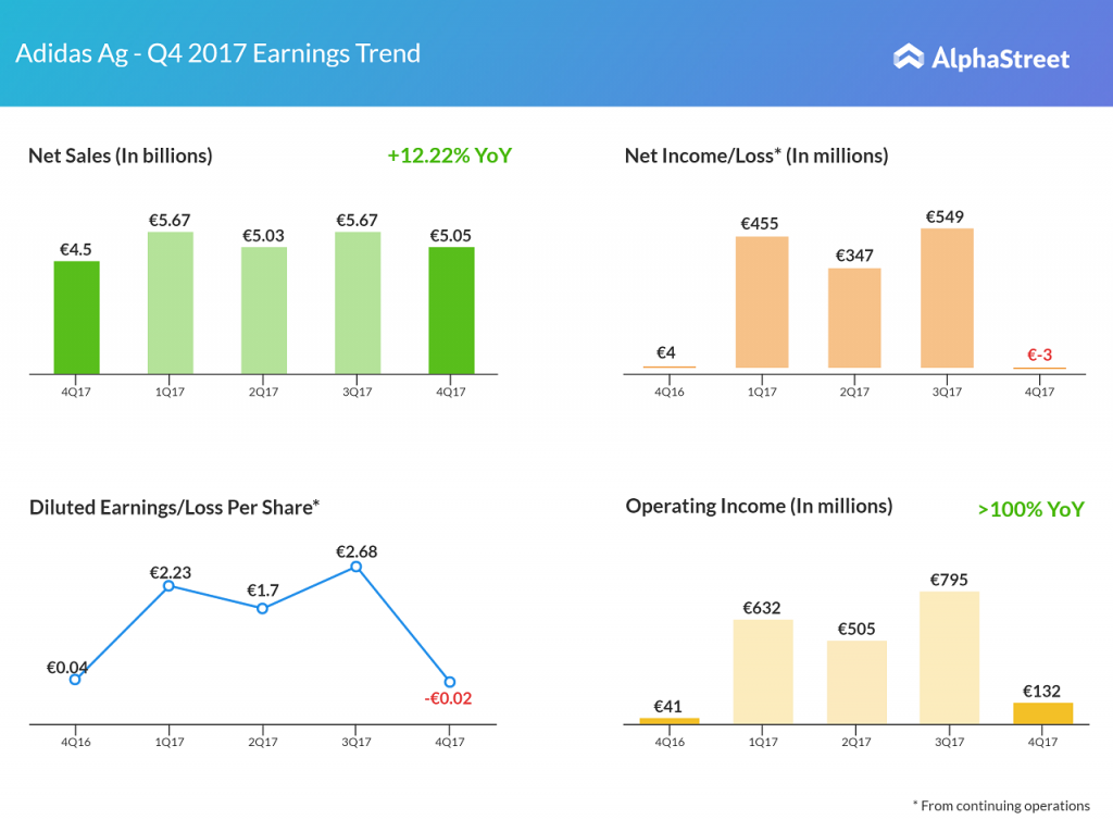 Adidas earnings