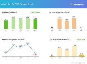 Adidas earnings