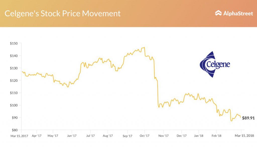 Celgene stock price movement