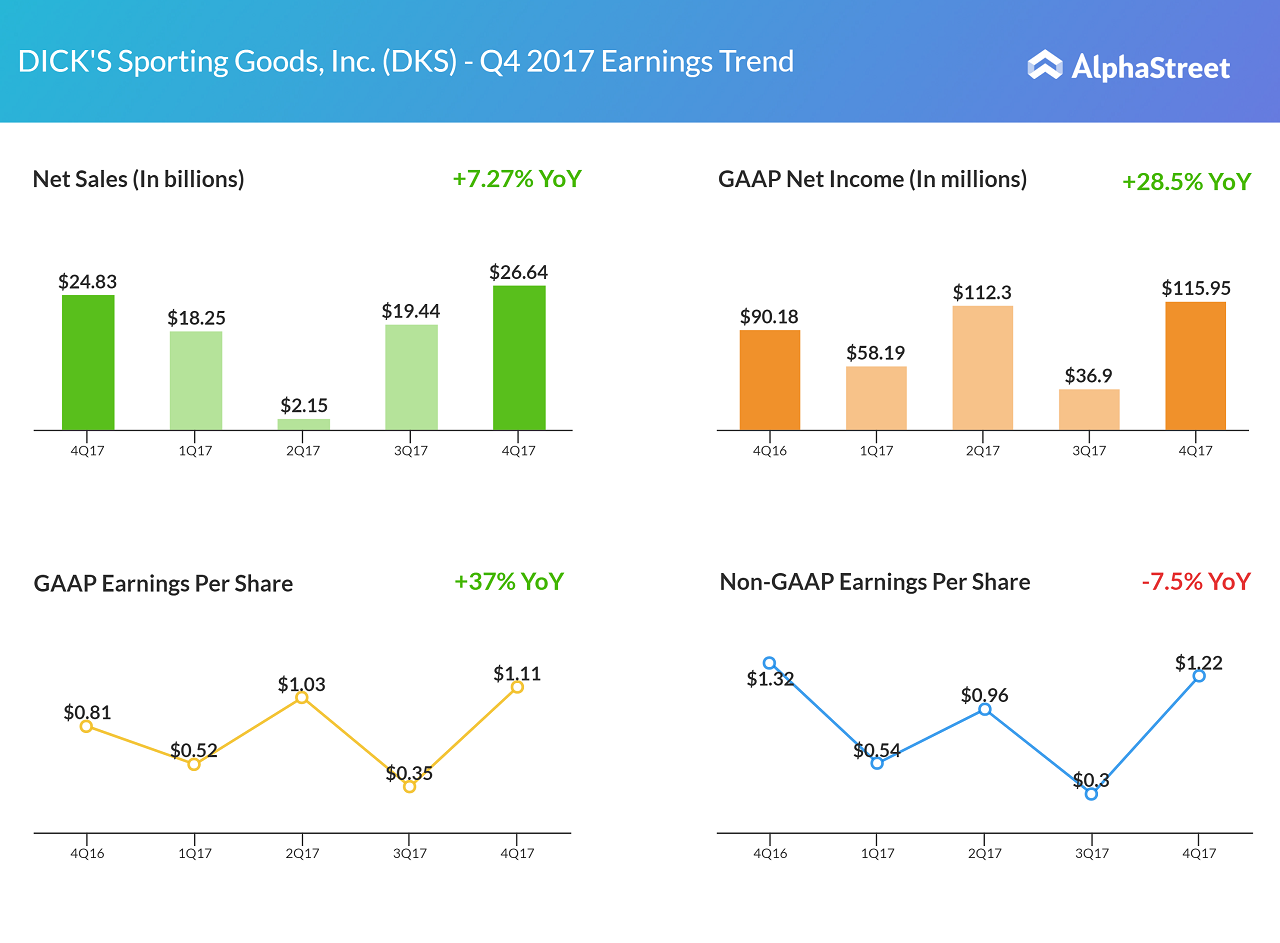 91a88dc44c6446 Dicks Sporting Goods earnings results