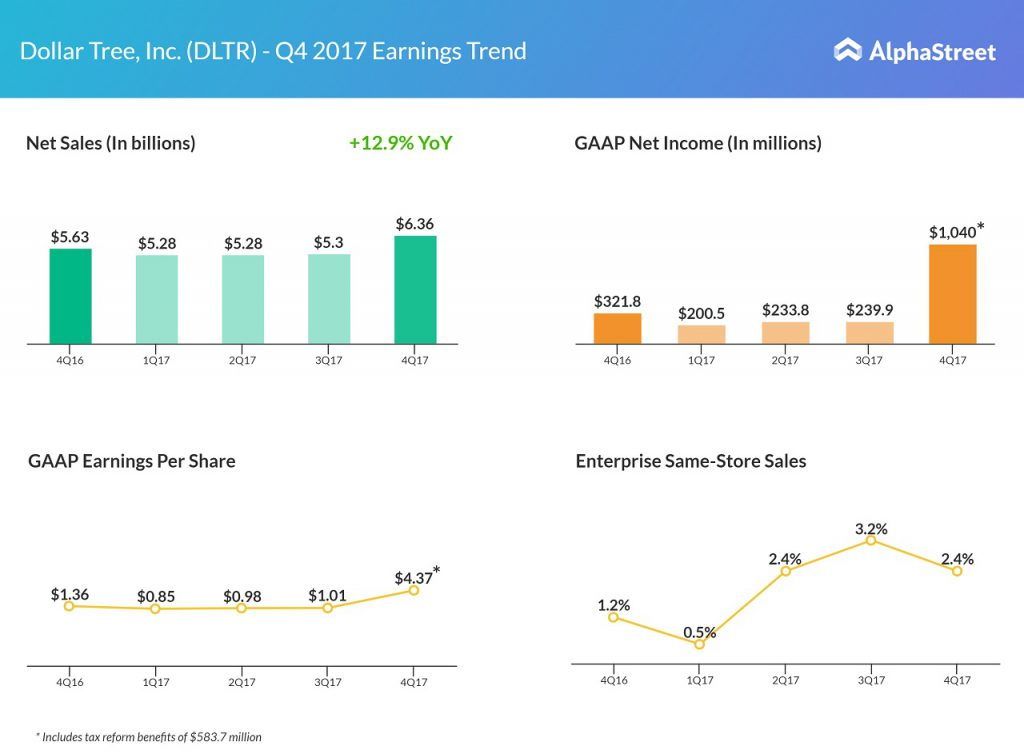 Dollar Tree Q4 2017 earnings results
