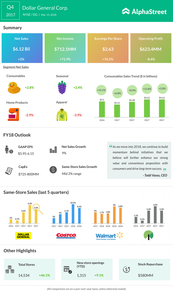 Dollar General Q4 2017 earnings infograph