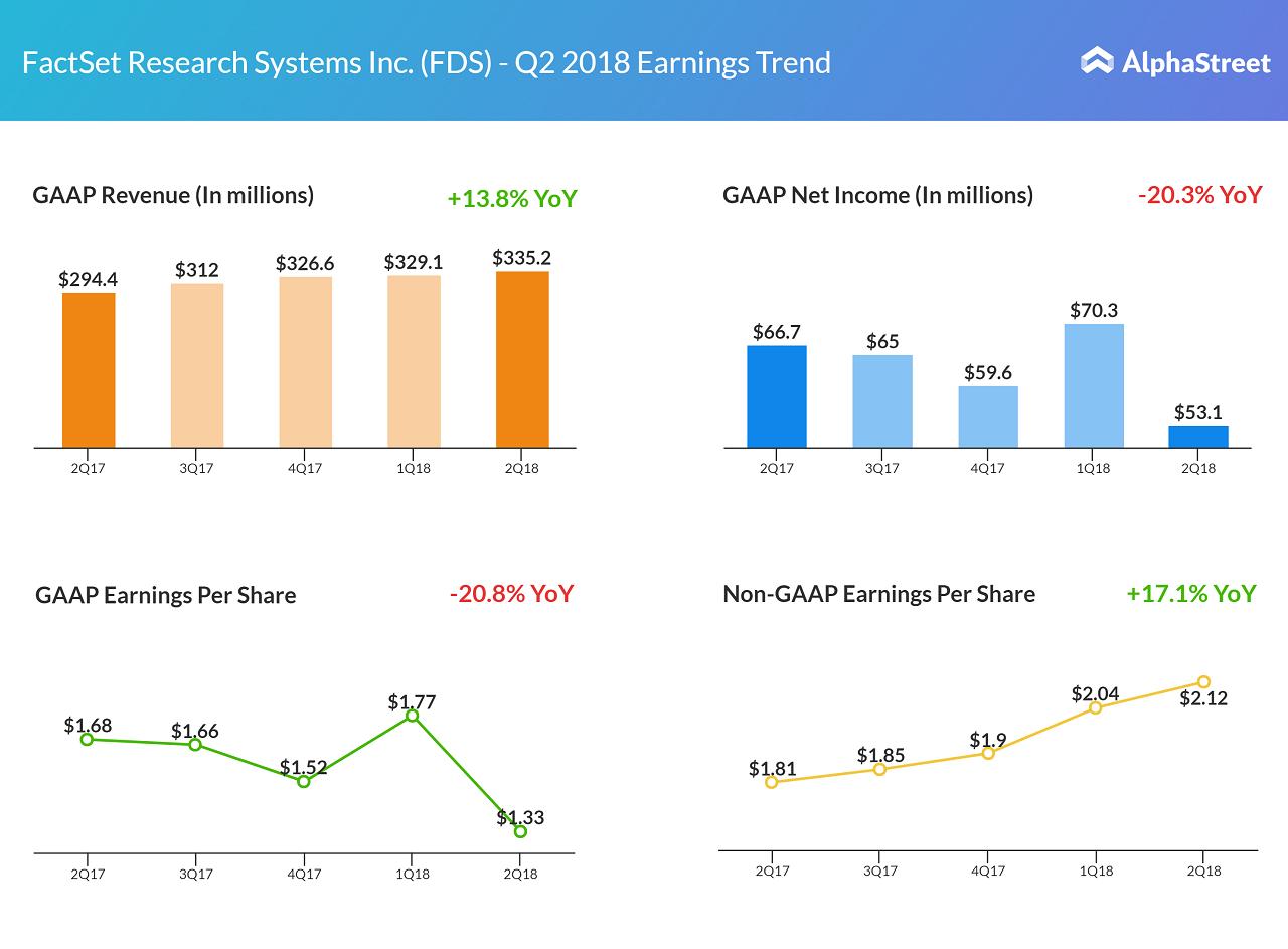 FactSet earnings