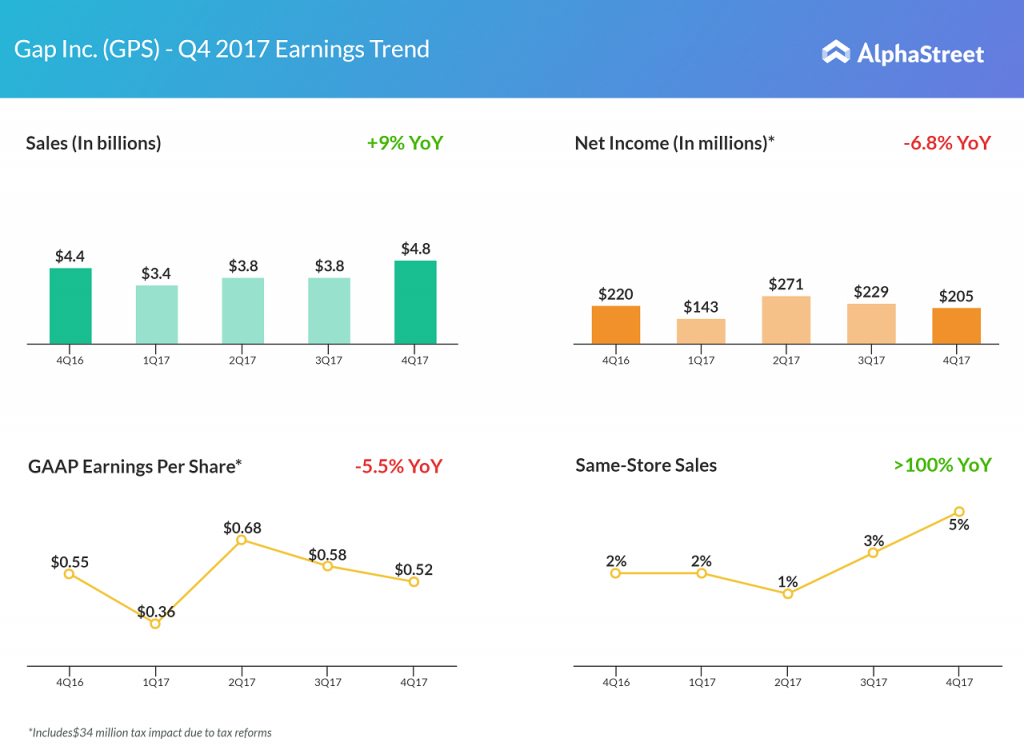 Gap Inc. fourth quarter 2017 earnings