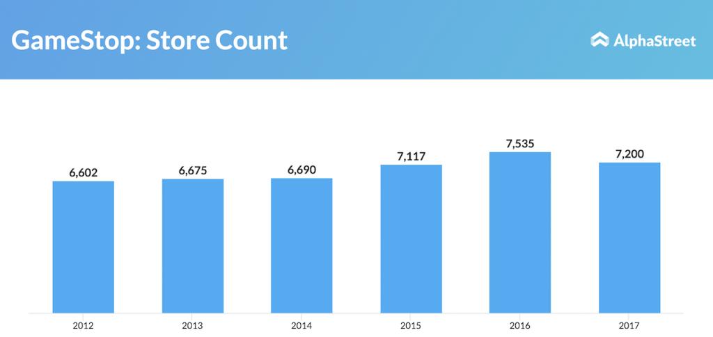 GameStop store count drops to 7,200