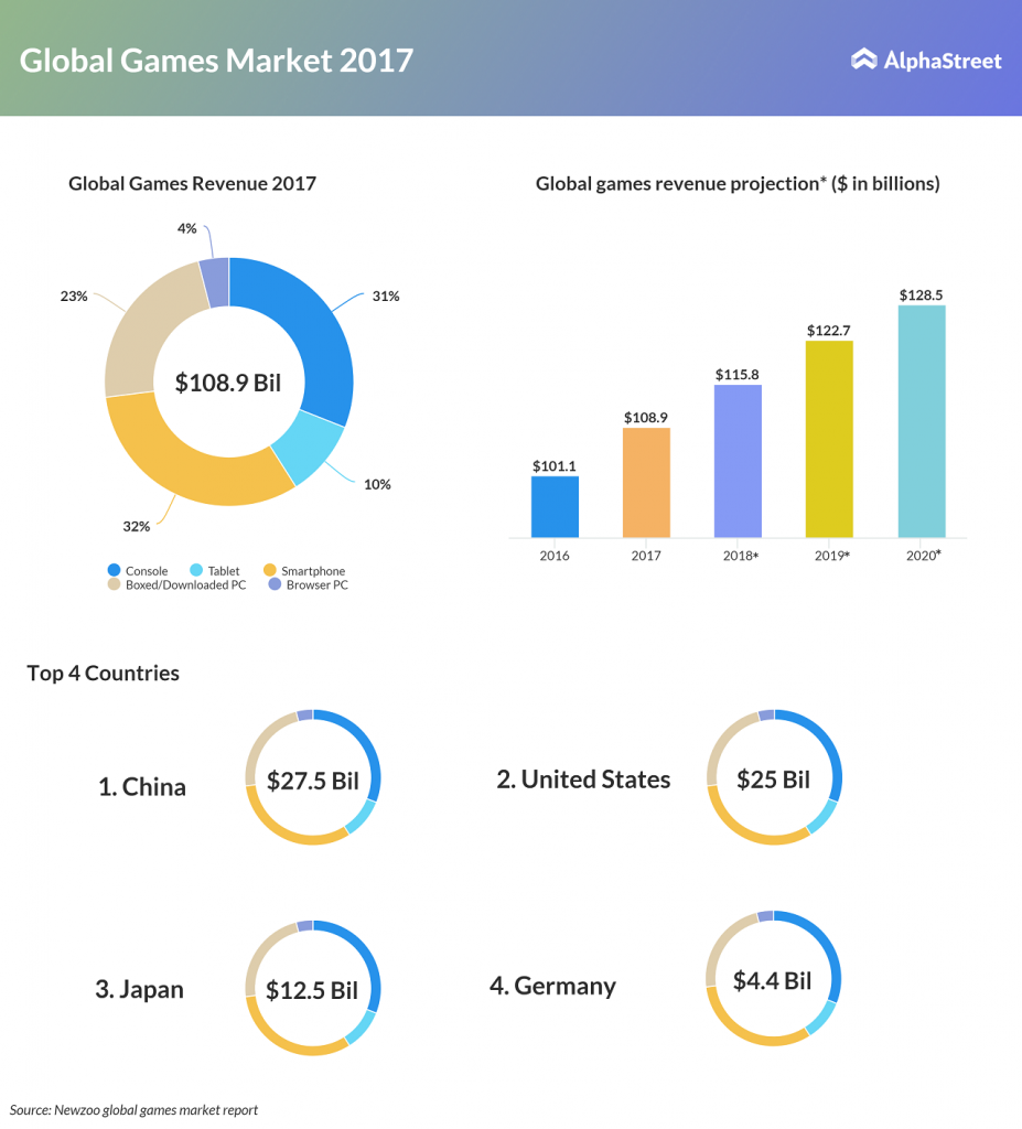 Global games market revenue in 2017