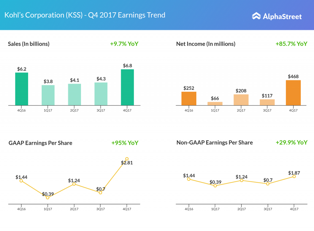 Kohl's fourth quarter 2017 earnings