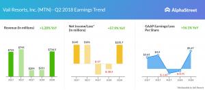 Vail Resorts earnings