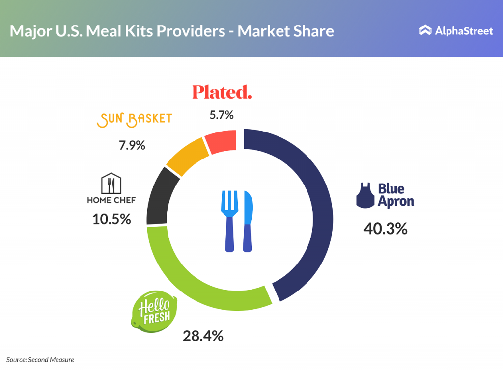 Meal kit industry market share: Blue Apron, HelloFresh, Home Chef, Sun Basket, Plated