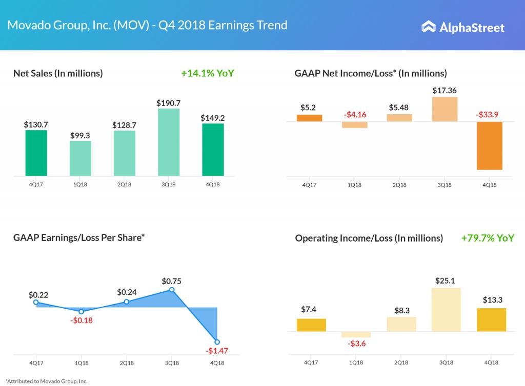 Movado earnings