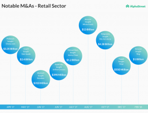 Notable mergers and acquisitions in the retail sector