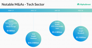 Notable mergers and acquisitions in the technology sector