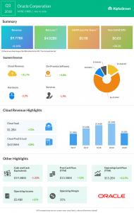 Oracle Q3 profit beats estimates