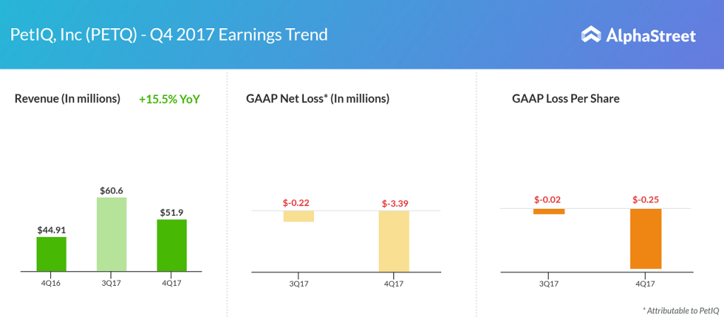 Petiq earnings