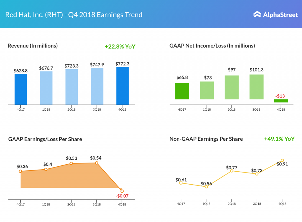 Red Hat earnings