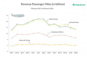 Revenue passenger miles: United Airlines, Delta Airlines, Southwest Airlines, Alaska Air