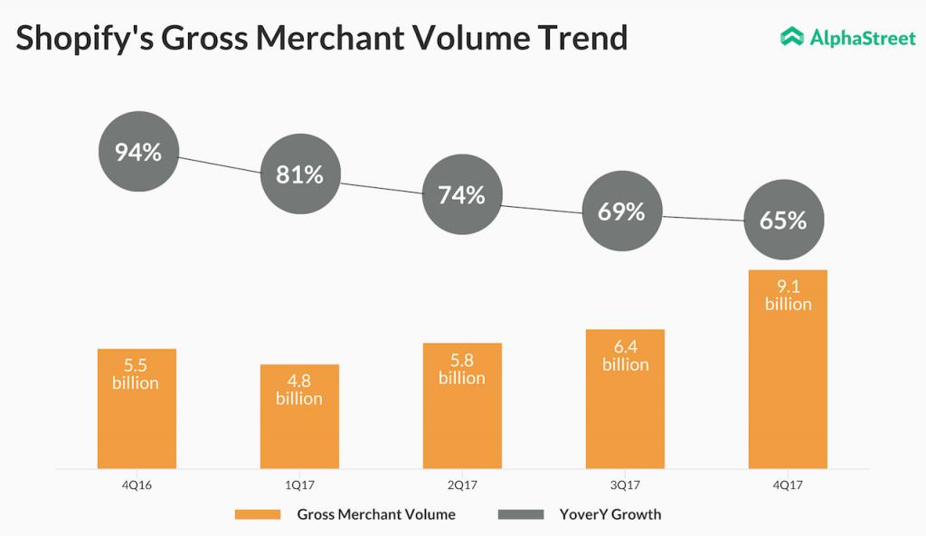 Shopify gross merchant growth