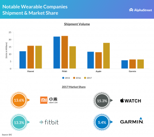 Apple Watch, Fitbit and Garmin shipments & market share