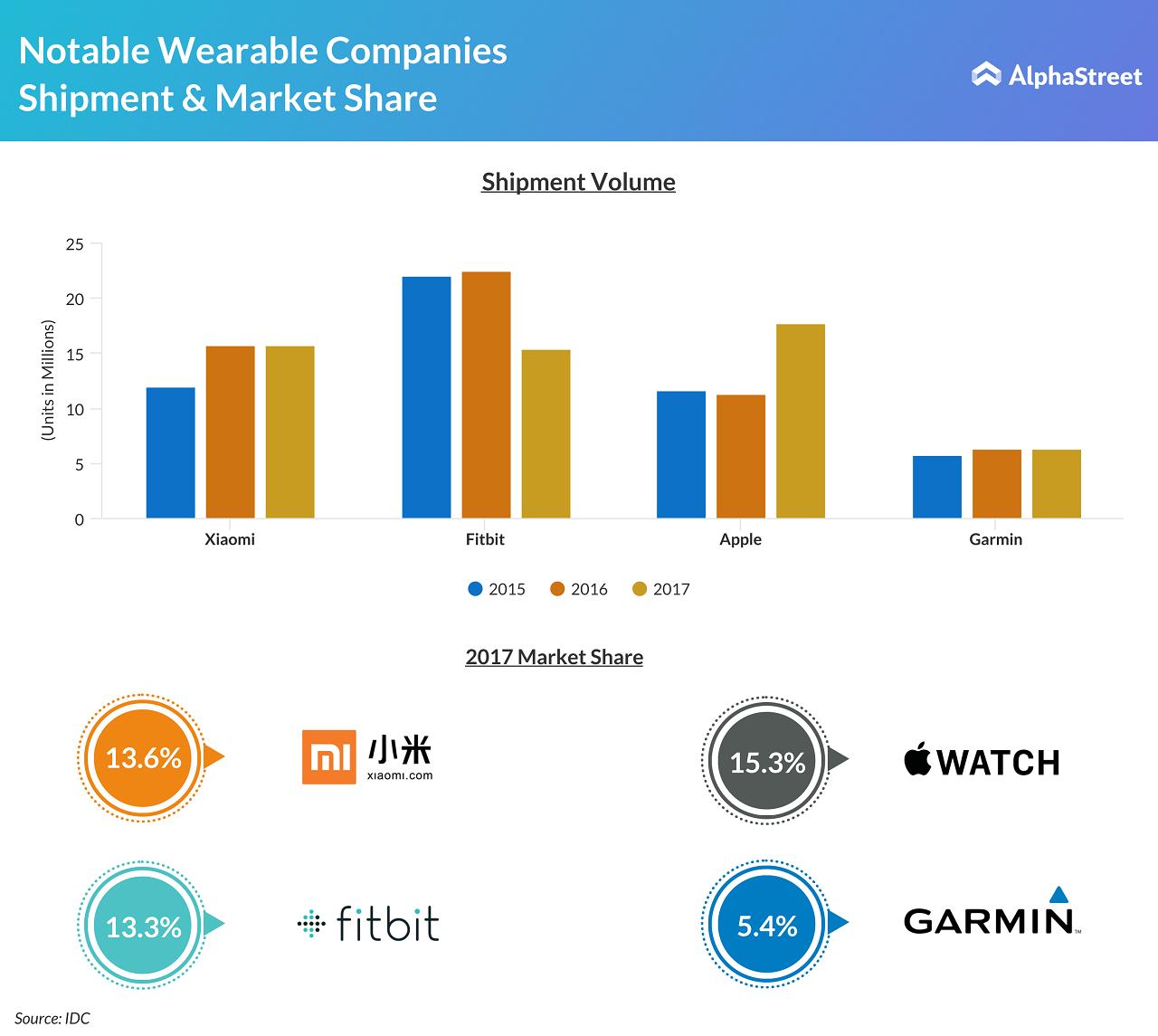apple watch fitbit and garmin shipments market share