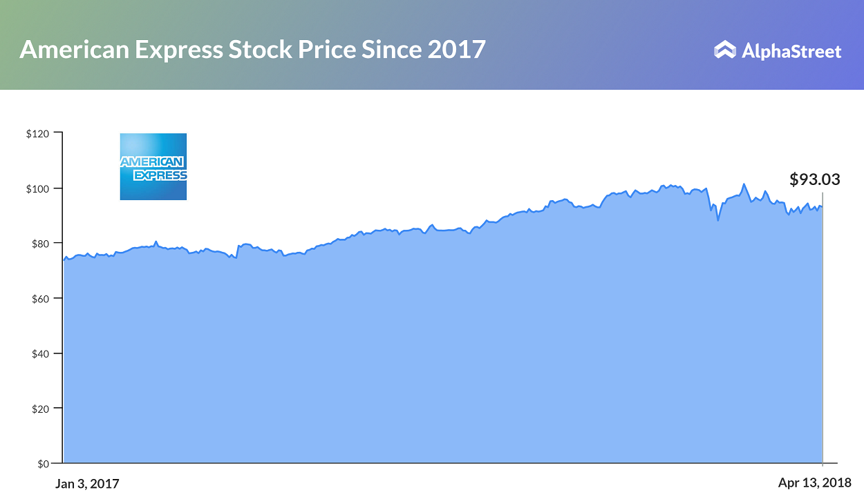 Amex Earnings Preview: Will the new CEO deliver? | AlphaStreet