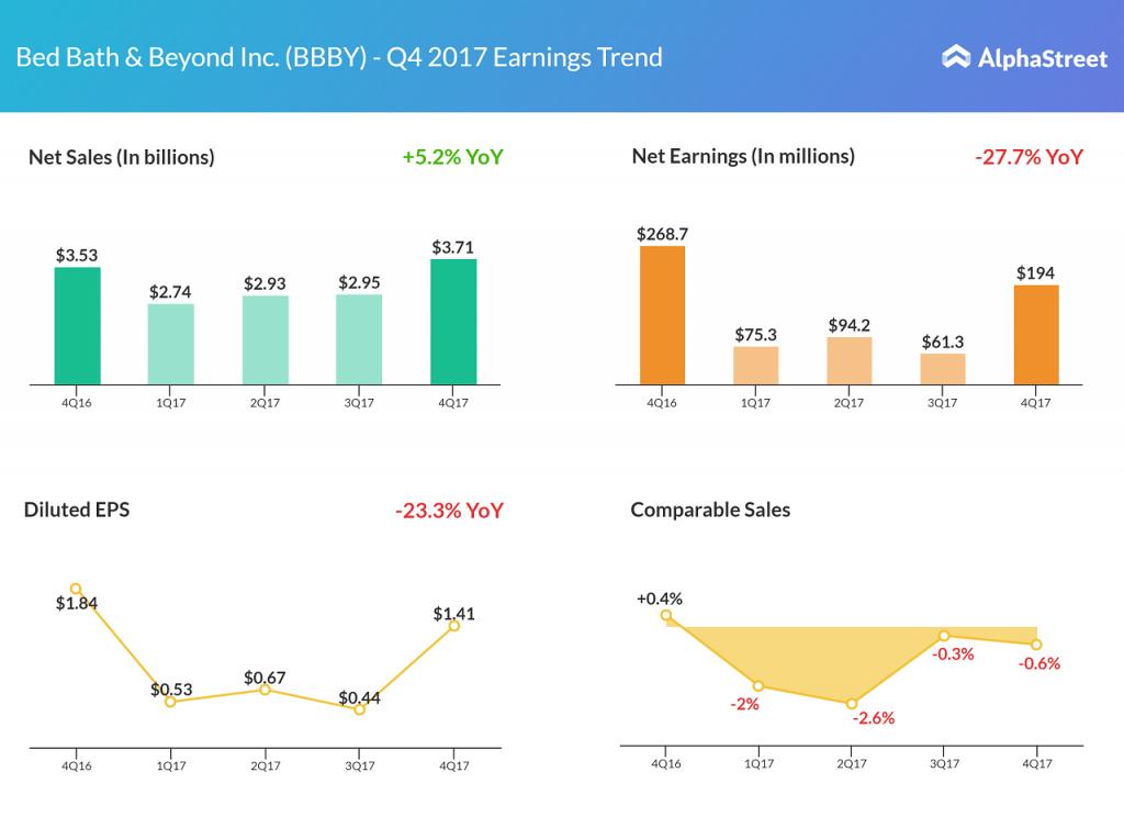 Bed Bath & Beyond earnings