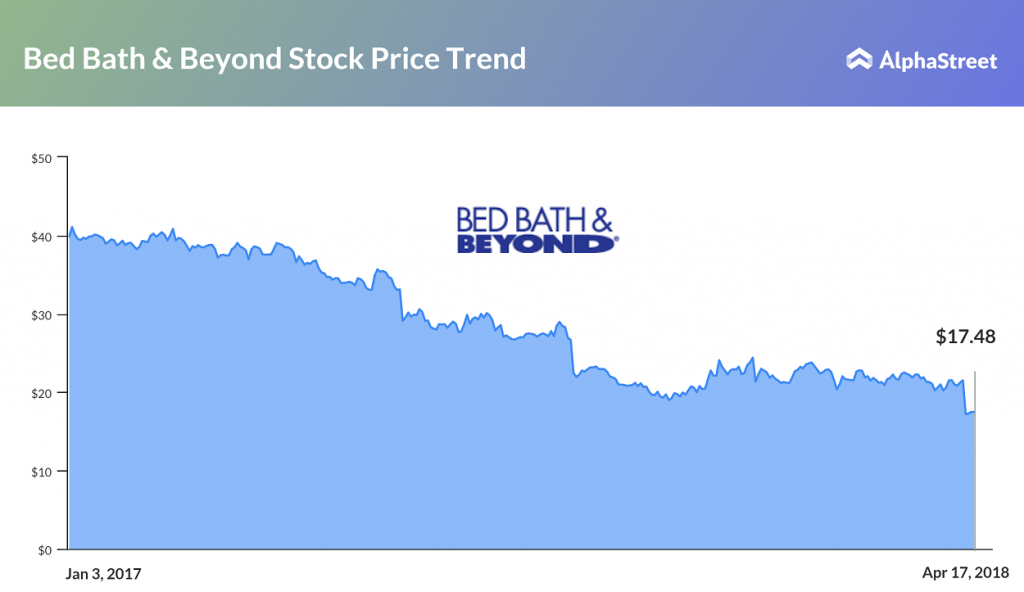 Bed, Bath & Beyond Stock Price Trend